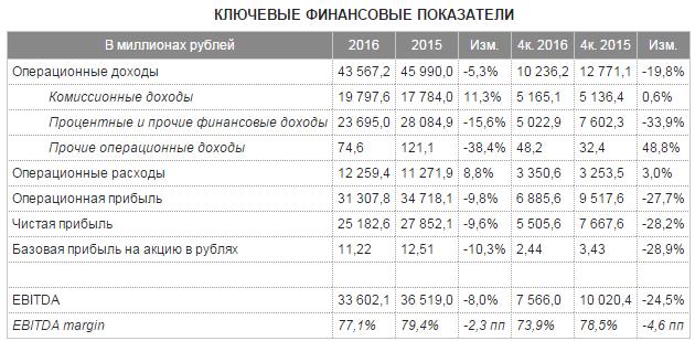 У Московской биржи все под контролем