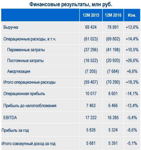 ТГК-1 обманула ожидания инвесторов