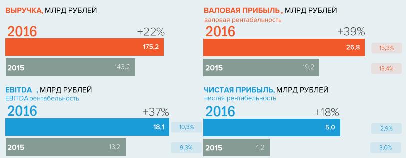Мостотрест разделит успех с инвесторами