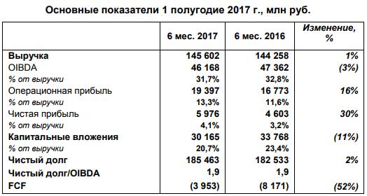 Бумаги Ростелекома — хорошая альтернатива банковскому депозиту