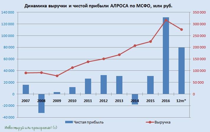 «Алроса» может реализовать газовые активы ниже балансовой стоимости— вице-президент