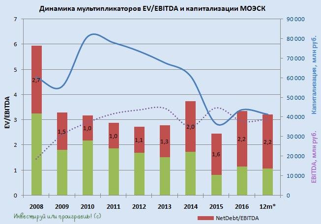 МОЭСК увеличила прибыль по МСФО за 9 месяцев на треть