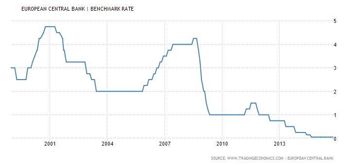 Евро проводит исторические параллели
