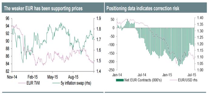 Евро окажется в гуще событий