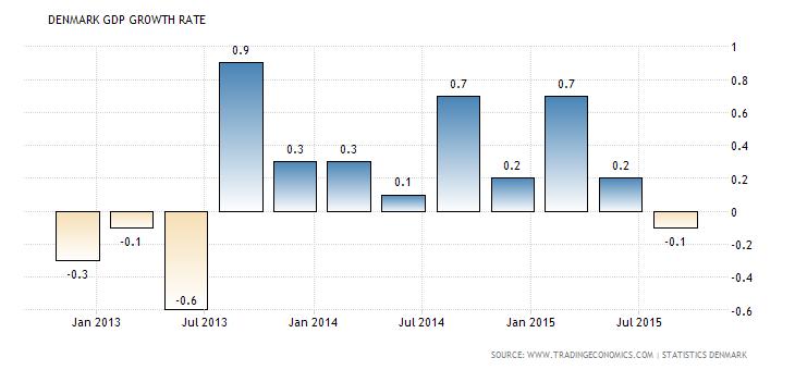 Скандинавские валюты за ЕЦБ не торопятся
