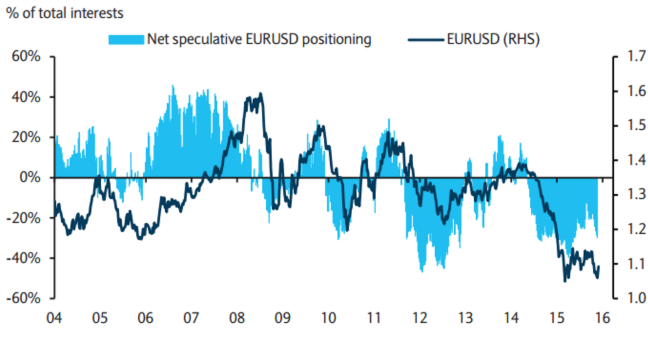 Евро нащупал равновесный уровень