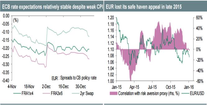 Евро процарствует недолго
