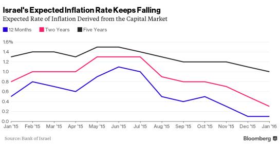 Шекель требует продолжения монетарного банкета