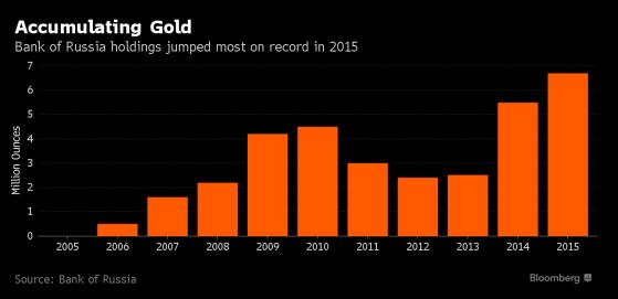 Золото использует слабость доллара по полной
