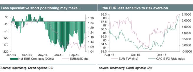 Евро растранжирил все козыри