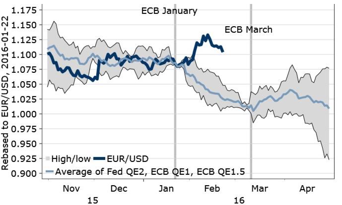 Евро отклонился от курса