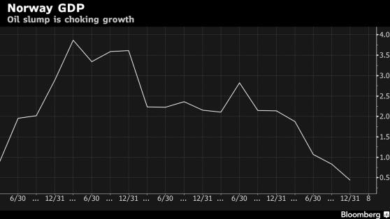 Банк Норвегии играет с кроной втемную