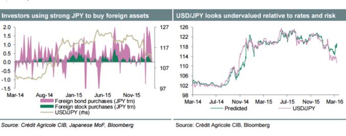 Фунт и доллар оставят иену ни с чем
