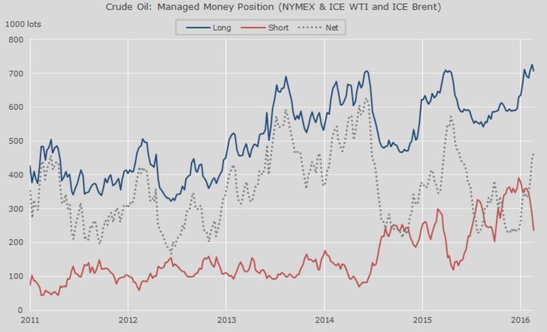 Хедж-фонды нефть в беде не бросят