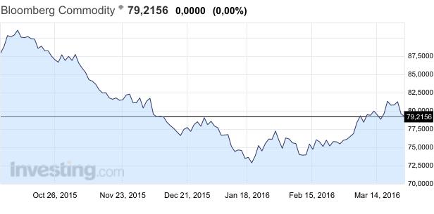 Товарные валюты попали между молотом и наковальней