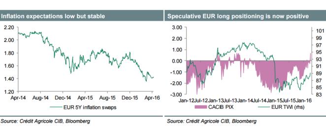 Евро ушел в защиту