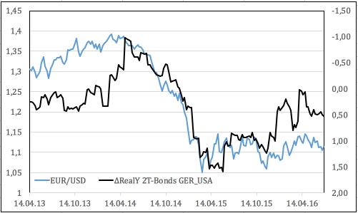 Куда доллар кривая доходности вывезет?
