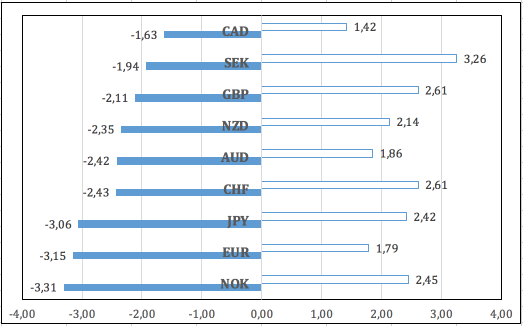 Ноябрь на Forex: евро берет «быка» за рога
