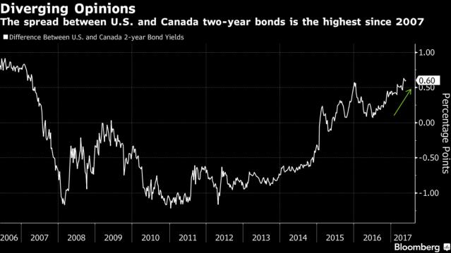Канадский доллар: третьим будешь?