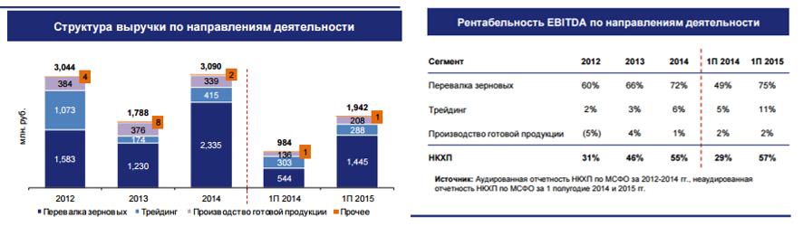 Знакомьтесь: Новороссийский комбинат хлебопродуктов