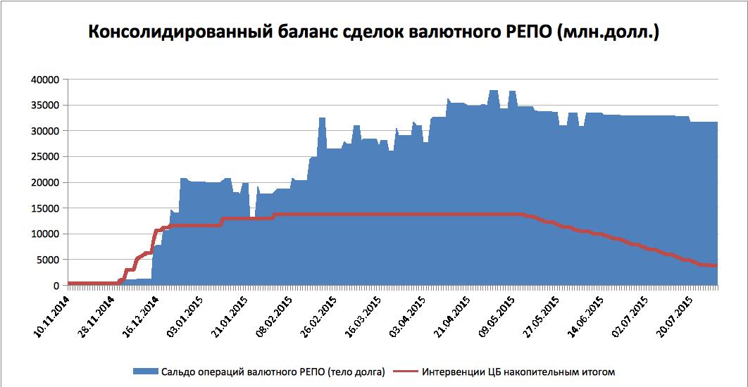 Банк России озадачили по полной