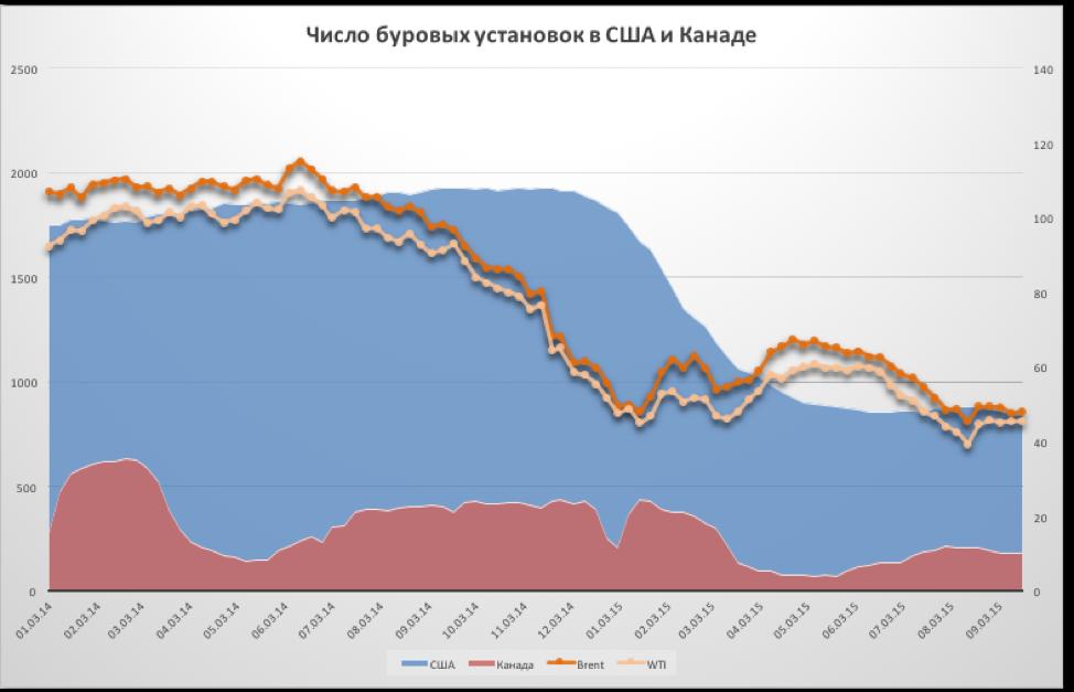 Коррекция на рынке нефти возможна?