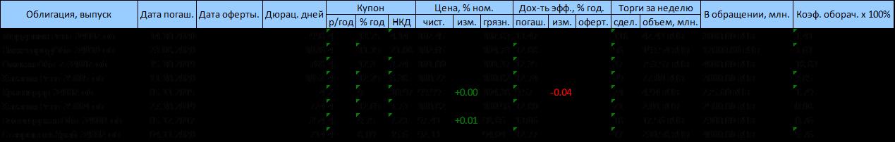Долговой рынок предпочел Трансаэро Систему