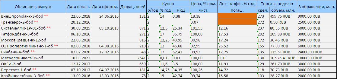 Погоду на рынке долга делал Внешпромбанк