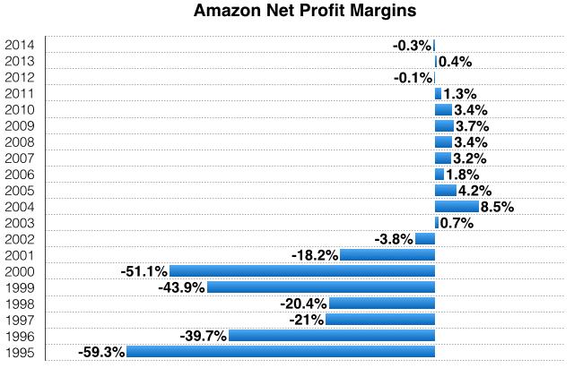 Стоит ли связываться с бондами Amazon?