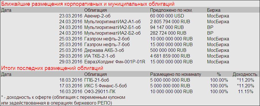 Заседание ЦБ РФ активизировало рынок долга