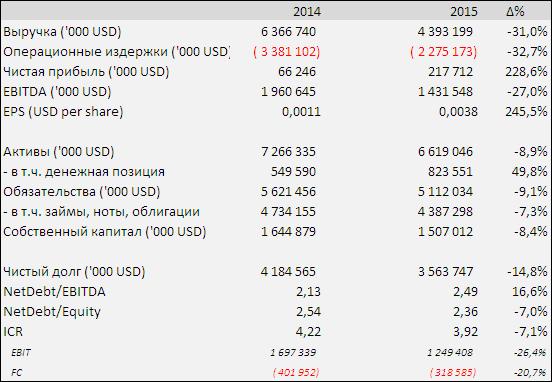 Металлоинвест нарастил прибыль за счет оптимизации долга.