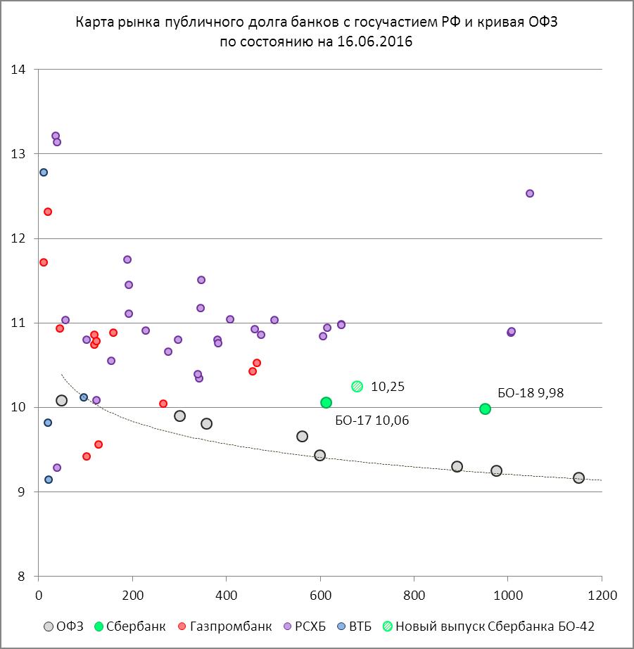 Бонды Сбербанка — незаменимая идея для портфеля облигаций
