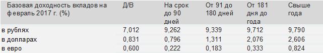 Долговой рынок подает признаки жизни