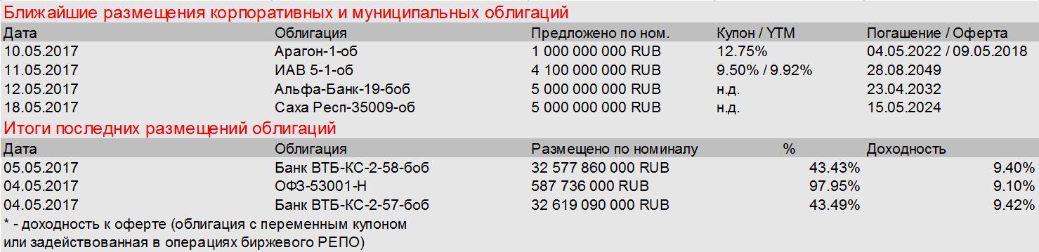 Рынок долга отложил дела на потом