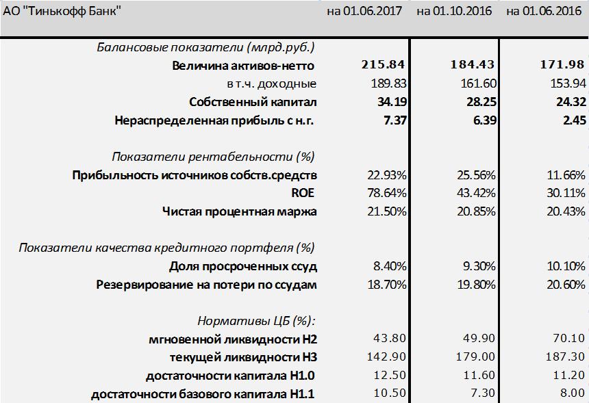 Тинькофф Банк — звезда долгового рынка