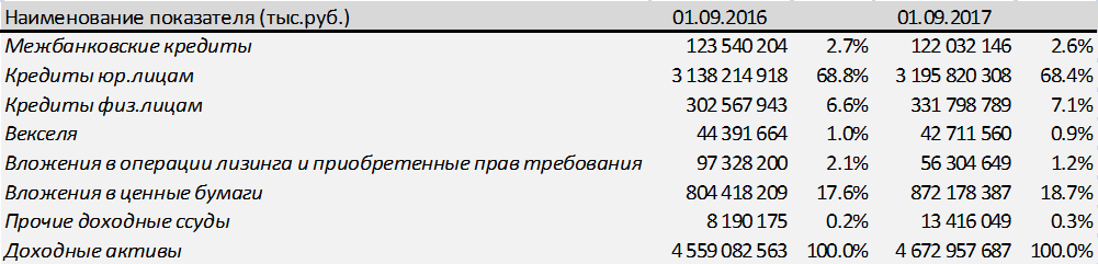 Облигации Газпромбанка — новый хит долгового рынка