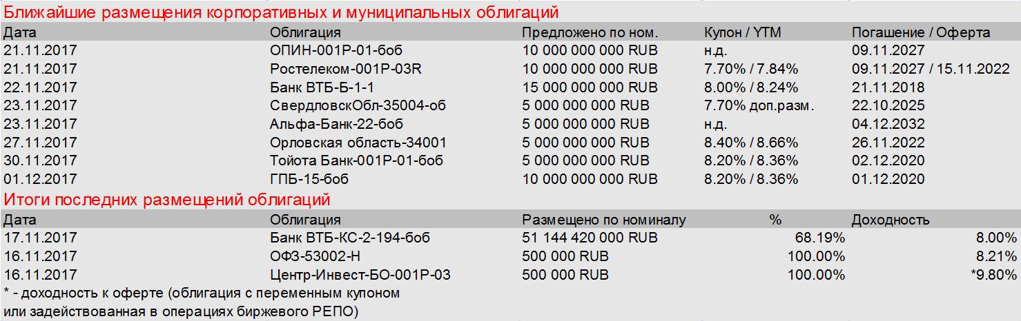 Гиганты российского нефтегаза активны на рынке долга