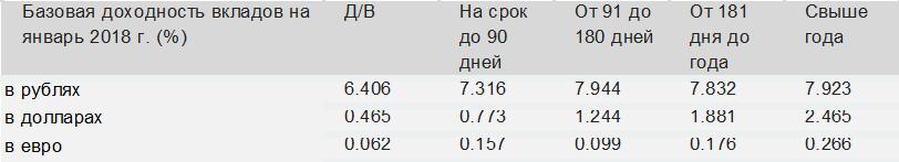 Долговые инструменты ориентируются по ставке ЦБ