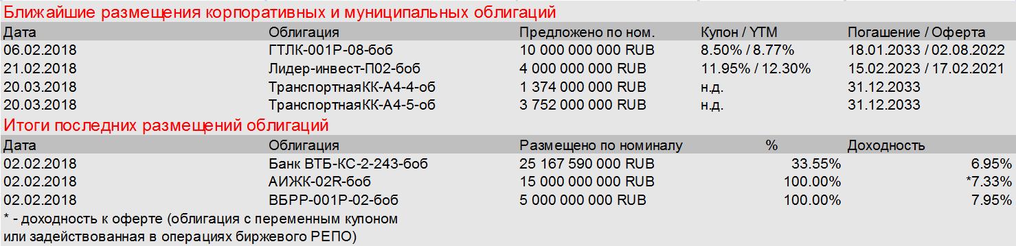 Moody's добавило оптимизма российскому рынку долга
