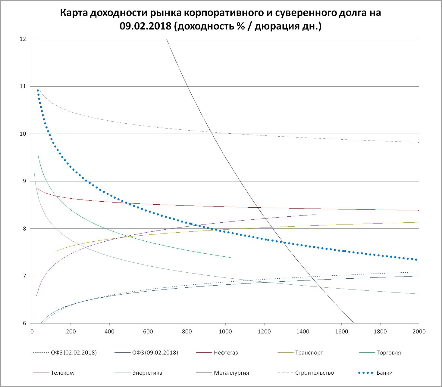 Увеличим объем выпуска ОФЗ для населения— Медведев