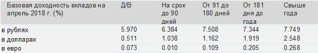 Долговые инструменты неоднозначно отреагировали на решение по ставке ЦБ РФ