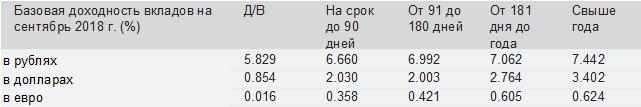 Рынок долга фиксирует рост доходностей