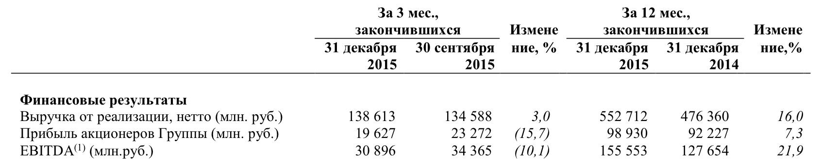 Результаты за 2015 год не сдвинули цели Татнефти