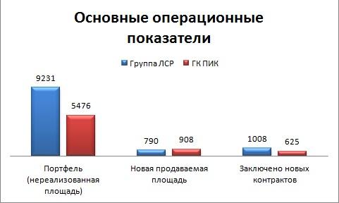 Парадоксы российского девелопмента