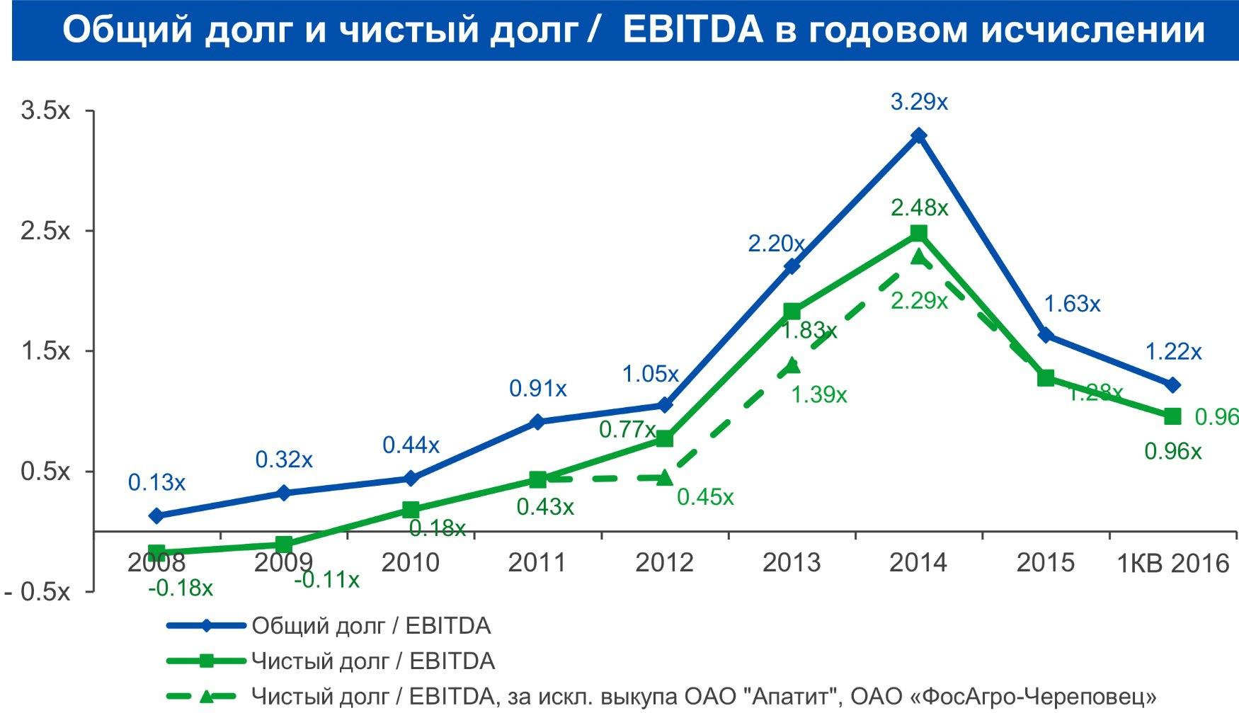 Фосагро выезжает за счет рубля