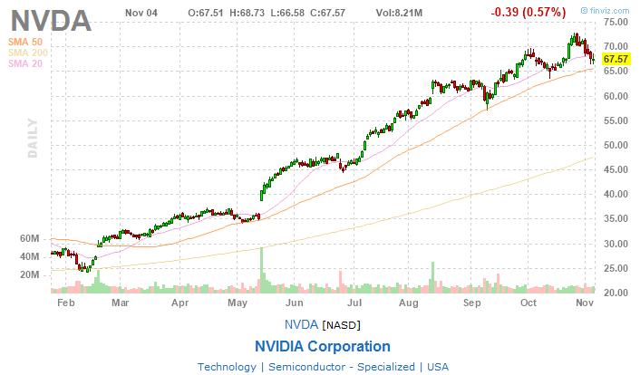 Три причины сыграть с Nvidia