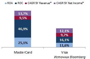 Инвестировать в MasterCard — бесценно!