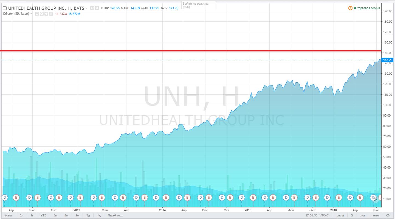 UnitedHealth Group дает заработать на медстраховании в США