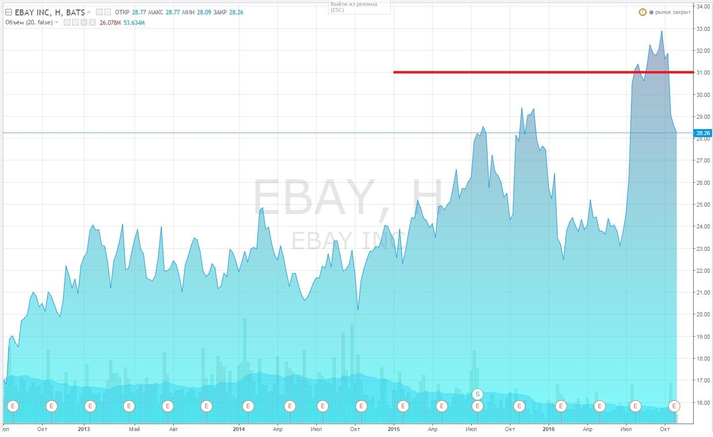 eBay нужно время на раскачку