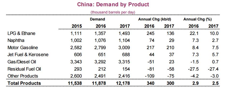 Путь нефти укажет Китай